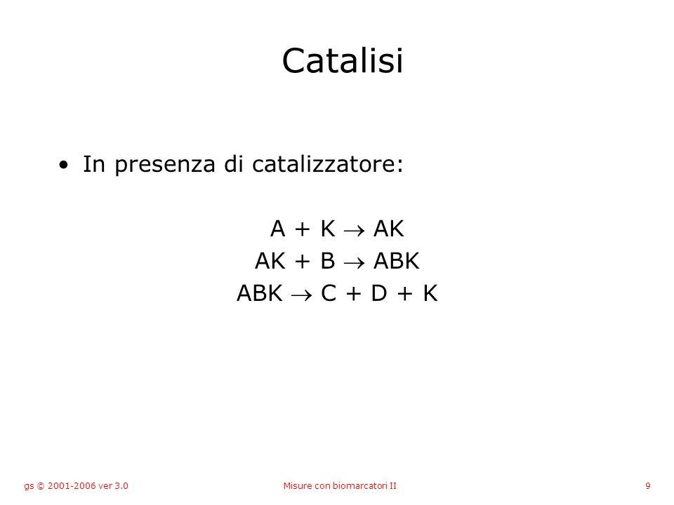 gs © 2001-2006 ver 3.0Misure con biomarcatori II9 Catalisi In presenza di catalizzatore: A + K AK AK + B ABK ABK C + D + K