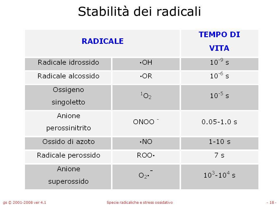 gs © 2001-2008 ver 4.1Specie radicaliche e stress ossidativo- 18 - Stabilità dei radicali