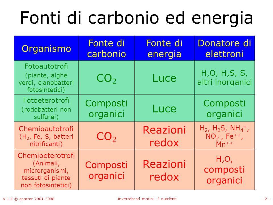 V.1.1 © gsartor 2001-2008Invertebrati marini - I nutrienti- 2 - Fonti di carbonio ed energia Organismo Fonte di carbonio Fonte di energia Donatore di elettroni Fotoautotrofi (piante, alghe verdi, cianobatteri fotosintetici) CO 2 Luce H 2 O, H 2 S, S, altri inorganici Fotoeterotrofi (rodobatteri non sulfurei) Composti organici Luce Composti organici Chemioautotrofi (H 2, Fe, S, batteri nitrificanti) CO 2 Reazioni redox H 2, H 2 S, NH 4 +, NO 2 -, Fe ++, Mn ++ Chemioeterotrofi (Animali, microrganismi, tessuti di piante non fotosintetici) Composti organici Reazioni redox H 2 O, composti organici