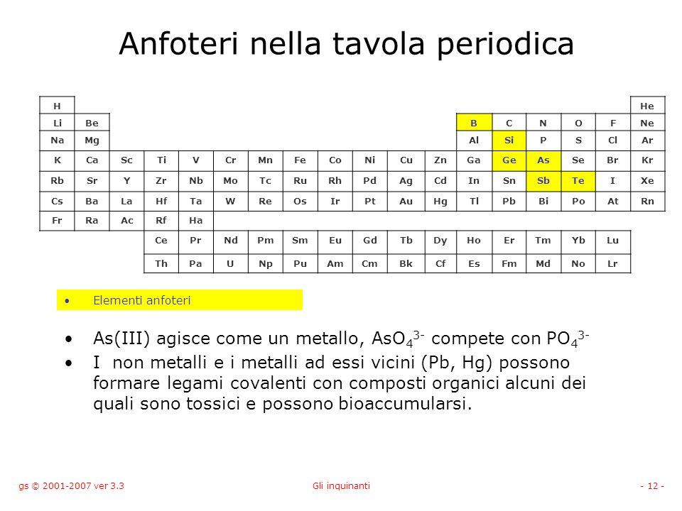 gs © 2001-2007 ver 3.3Gli inquinanti- 12 - Anfoteri nella tavola periodica As(III) agisce come un metallo, AsO 4 3- compete con PO 4 3- I non metalli
