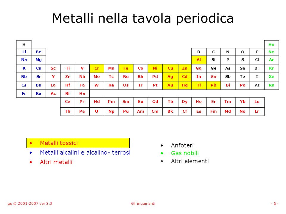 gs © 2001-2007 ver 3.3Gli inquinanti- 7 - Classificazione dei metalli da un punto di vista biologico HHe LiBeBCNOFNe NaMgAlSiPSClAr KCaScTiVCrMnFeCoNiCuZnGaGeAsSeBrKr RbSrYZrNbMoTcRuRhPdAgCdInSnSbTeIXe CsBaLaHfTaWReOsIrPtAuHgTlPbBiPoAtRn FrRaAcRfHa CePrNdPmSmEuGdTbDyHoErTmYbLu ThPaUNpPuAmCmBkCfEsFmMdNoLr Classe B o al confine a secondo del numero di ossidazione Classe A Tra la classe A e B Classe B