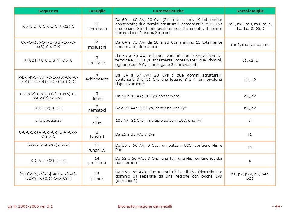 gs © 2001-2006 ver 3.1Biotrasformazione dei metalli- 44 - SequenzaFamigliaCaratteristicheSottofamiglie K-x(1,2)-C-C-x-C-C-P-x(2)-C 1 vertebrati Da 60