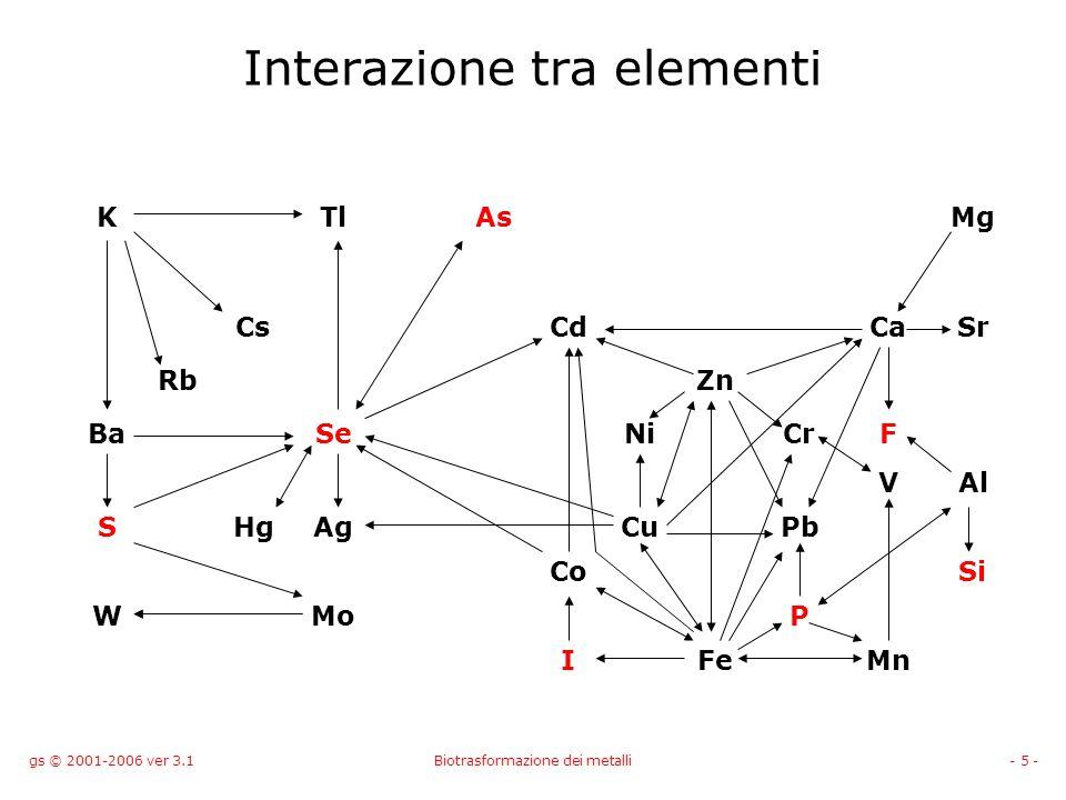 gs © 2001-2006 ver 3.1Biotrasformazione dei metalli- 5 - Interazione tra elementi KTlAsMg CsCdCaSr RbZn BaSeNiCrF VAl SHgAgCuPb CoSi WMoP IFeMn