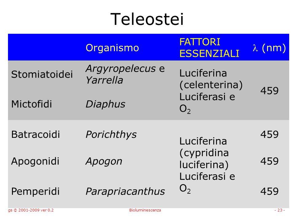 gs © 2001-2009 ver 0.2Bioluminescenza- 23 - Teleostei Organismo FATTORI ESSENZIALI (nm) Stomiatoidei Argyropelecus e Yarrella Luciferina (celenterina) Luciferasi e O 2 459 MictofidiDiaphus BatracoidiPorichthys Luciferina (cypridina luciferina) Luciferasi e O 2 459 ApogonidiApogon459 PemperidiParapriacanthus459
