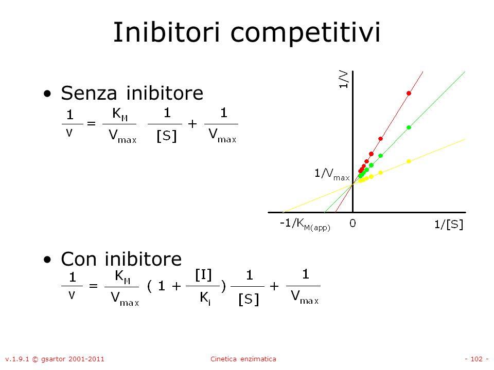 v.1.9.1 © gsartor 2001-2011Cinetica enzimatica- 102 - Inibitori competitivi Senza inibitore Con inibitore