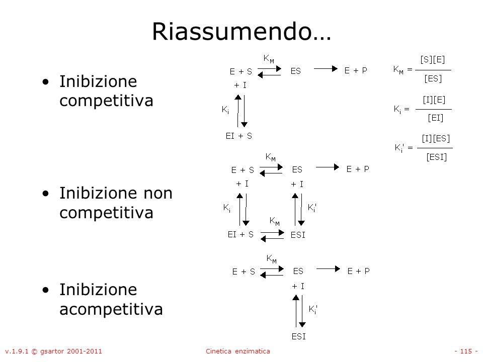 v.1.9.1 © gsartor 2001-2011Cinetica enzimatica- 115 - Riassumendo… Inibizione competitiva Inibizione non competitiva Inibizione acompetitiva