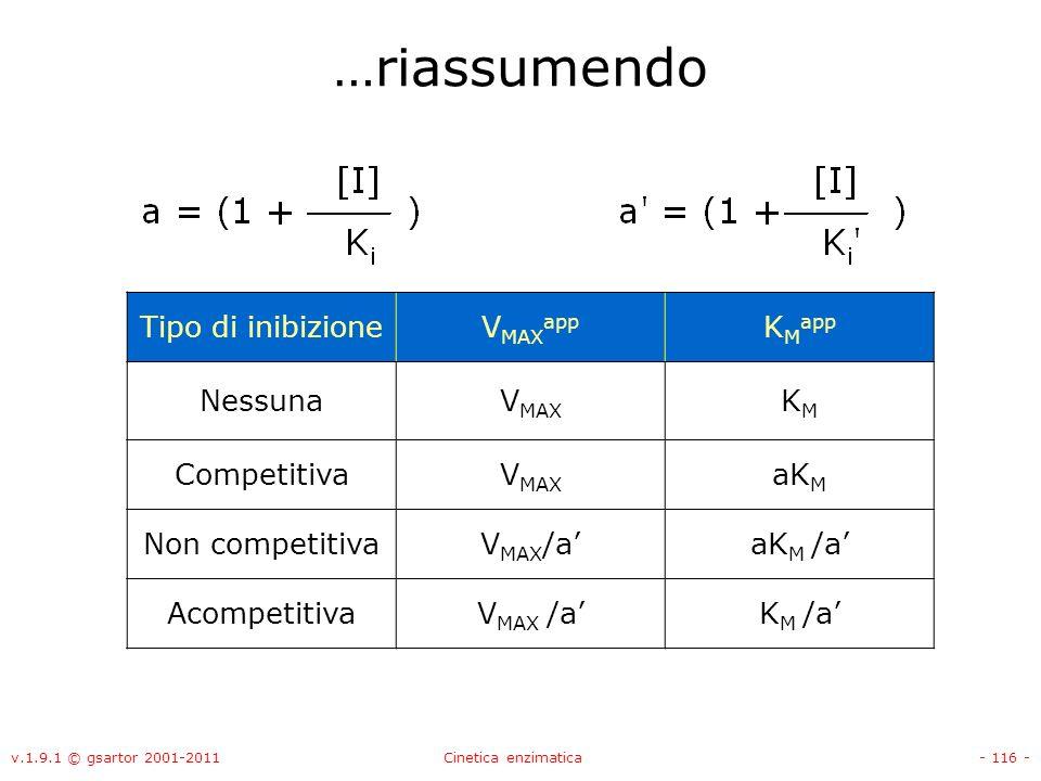 v.1.9.1 © gsartor 2001-2011Cinetica enzimatica- 116 - …riassumendo Tipo di inibizioneV MAX app K M app NessunaV MAX KMKM CompetitivaV MAX aK M Non com