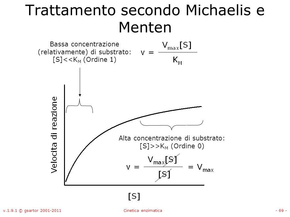 v.1.9.1 © gsartor 2001-2011Cinetica enzimatica- 69 - Trattamento secondo Michaelis e Menten Bassa concentrazione (relativamente) di substrato: [S]<<K