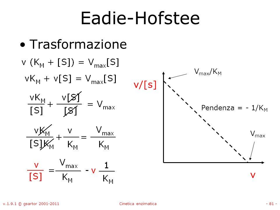 v.1.9.1 © gsartor 2001-2011Cinetica enzimatica- 81 - Eadie-Hofstee Trasformazione v v/[s] V max /K M Pendenza = - 1/K M V max