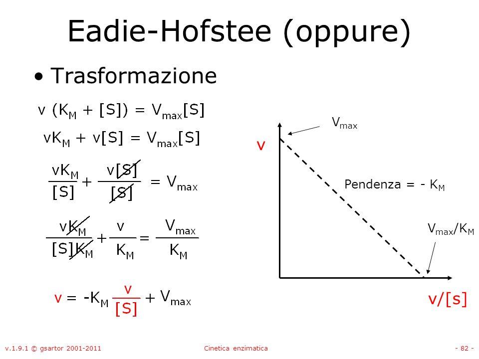 v.1.9.1 © gsartor 2001-2011Cinetica enzimatica- 82 - Eadie-Hofstee (oppure) Trasformazione v v/[s] V max /K M Pendenza = - K M V max