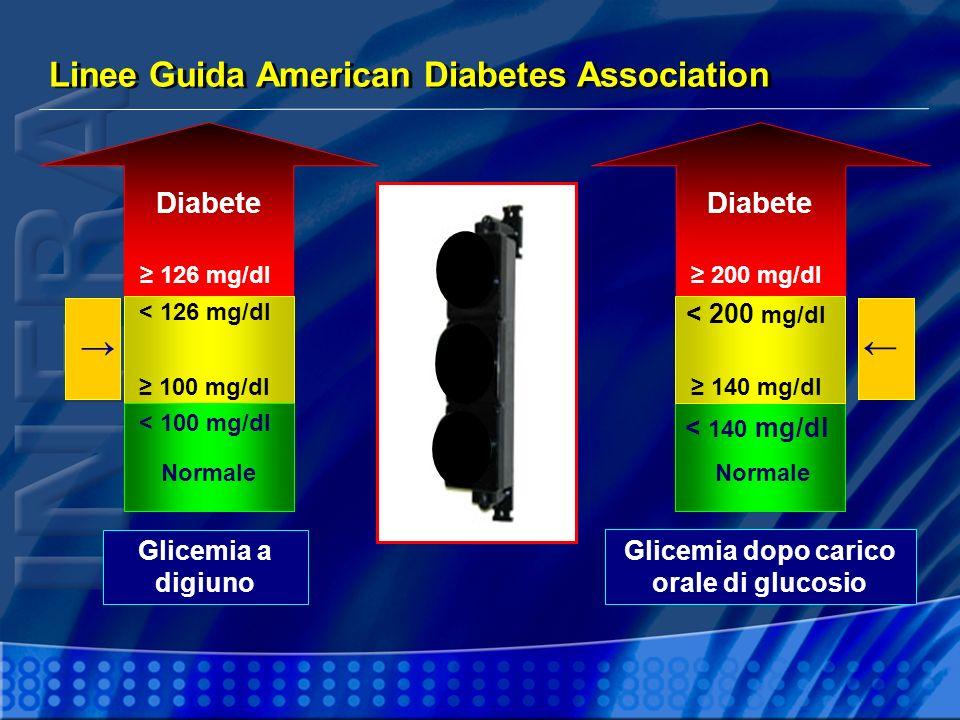 Diabete 126 mg/dl Diabete 200 mg/dl Glicemia a digiuno Glicemia dopo carico orale di glucosio < 100 mg/dl < 140 mg/dl Normale < 126 mg/dl 100 mg/dl <