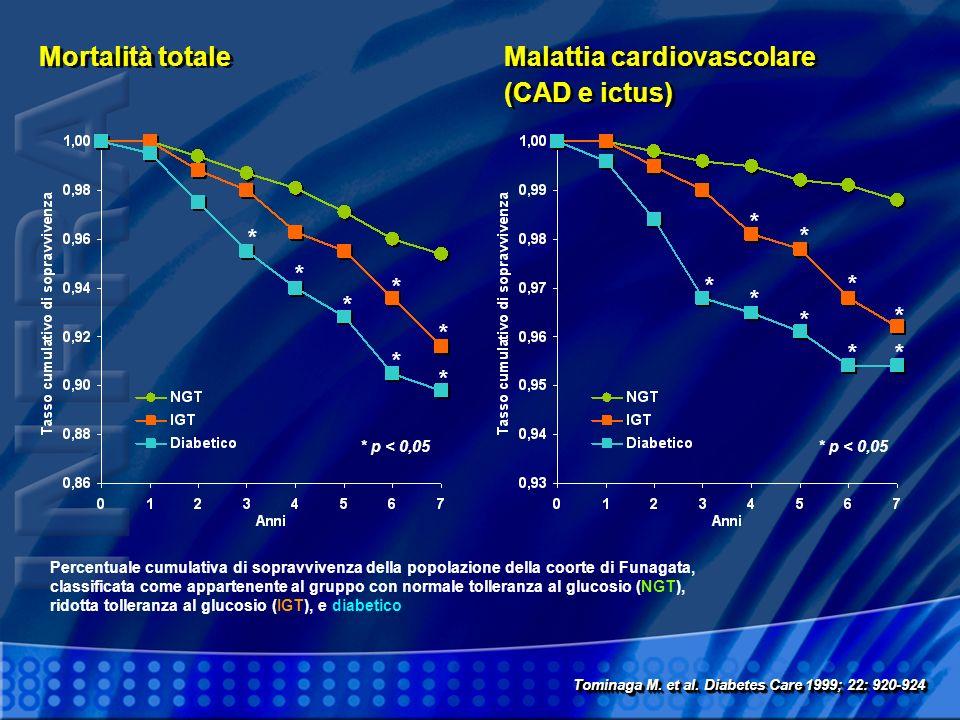 Mortalità totale Malattia cardiovascolare (CAD e ictus) Malattia cardiovascolare (CAD e ictus) * p < 0,05 * * * * * * * ** * * * * * * * Percentuale c