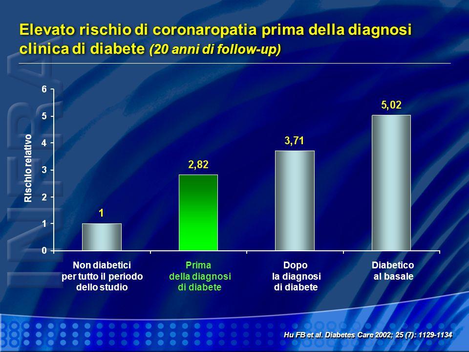 Elevato rischio di coronaropatia prima della diagnosi clinica di diabete (20 anni di follow-up) Hu FB et al. Diabetes Care 2002; 25 (7): 1129-1134 Non