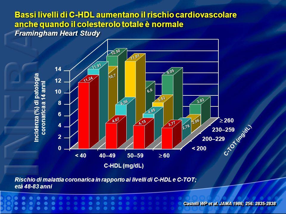 0 2 4 6 8 10 12 14 < 4040–4950–59 60 < 200 230–259 200–229 260 C-HDL (mg/dL) C-TOT (mg/dL) Incidenza (%) di patologia coronarica a 14 anni 11,24 11,91