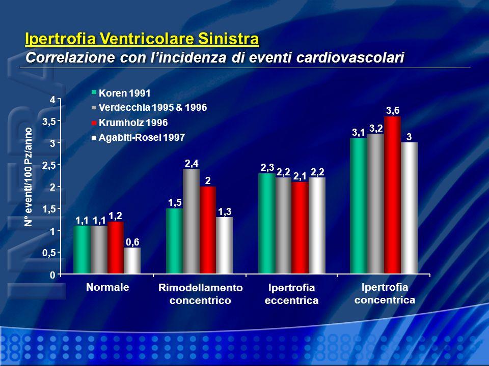 Ipertrofia Ventricolare Sinistra Correlazione con lincidenza di eventi cardiovascolari Ipertrofia Ventricolare Sinistra Correlazione con lincidenza di