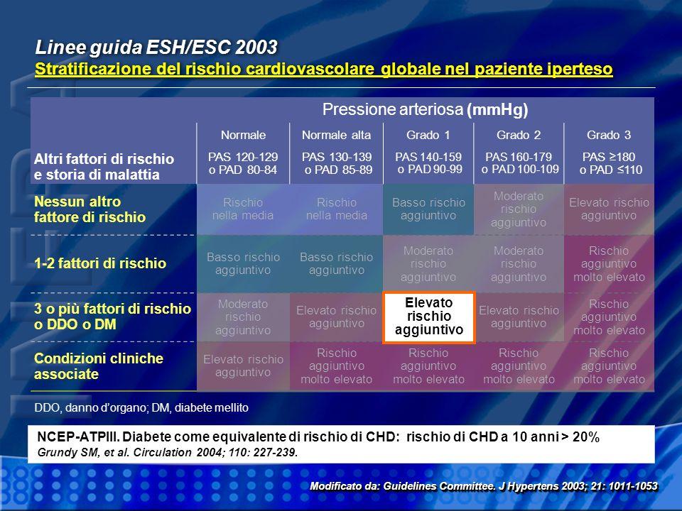 Linee guida ESH/ESC 2003 Stratificazione del rischio cardiovascolare globale nel paziente iperteso Linee guida ESH/ESC 2003 Stratificazione del rischi