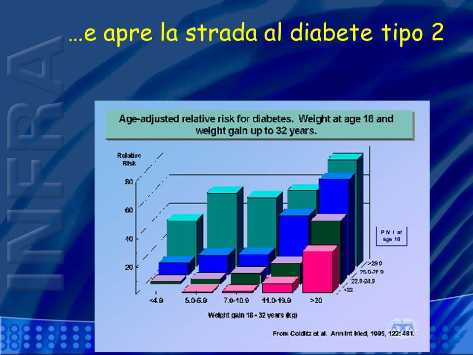 …e apre la strada al diabete tipo 2