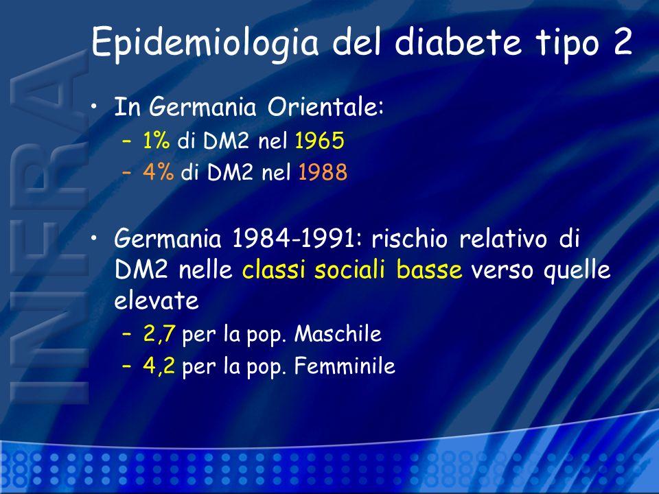 Epidemiologia del diabete tipo 2 In Germania Orientale: –1% di DM2 nel 1965 –4% di DM2 nel 1988 Germania 1984-1991: rischio relativo di DM2 nelle clas