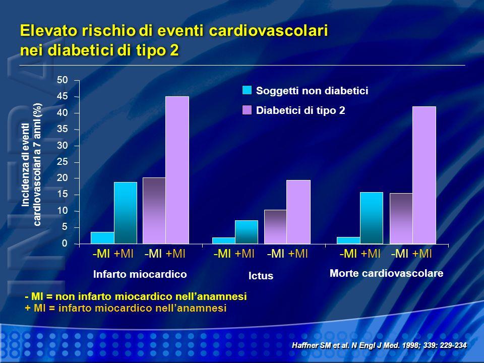 Elevato rischio di eventi cardiovascolari nei diabetici di tipo 2 Haffner SM et al. N Engl J Med. 1998; 339: 229-234 Incidenza di eventi cardiovascola