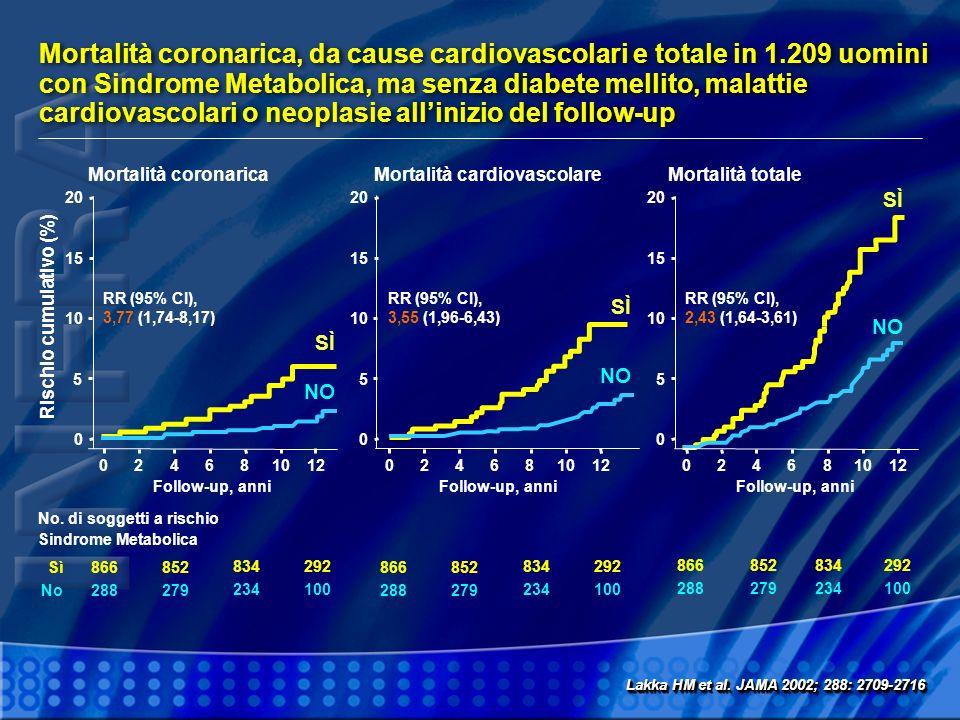 Mortalità coronarica, da cause cardiovascolari e totale in 1.209 uomini con Sindrome Metabolica, ma senza diabete mellito, malattie cardiovascolari o