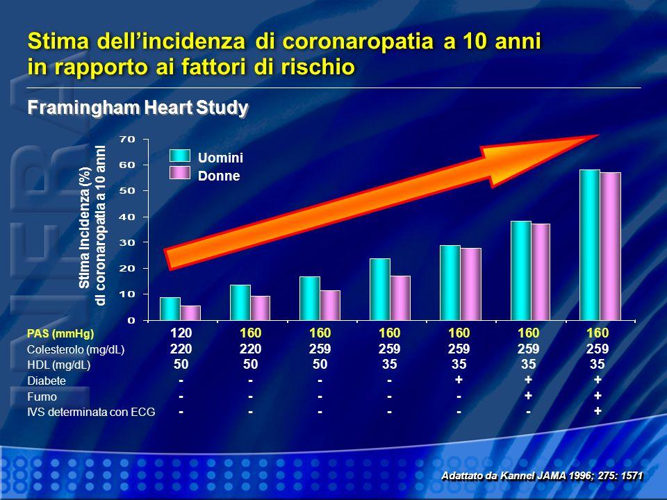 Stima dellincidenza di coronaropatia a 10 anni in rapporto ai fattori di rischio Stima dellincidenza di coronaropatia a 10 anni in rapporto ai fattori