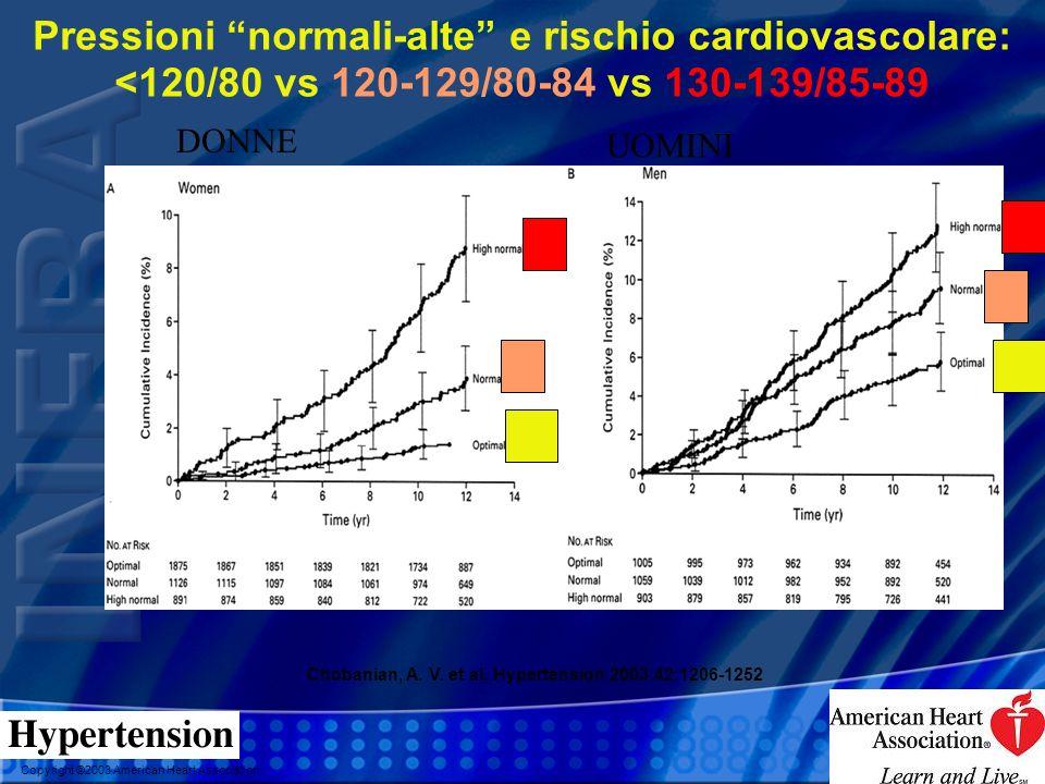 Copyright ©2003 American Heart Association Pressioni normali-alte e rischio cardiovascolare: <120/80 vs 120-129/80-84 vs 130-139/85-89 Chobanian, A. V