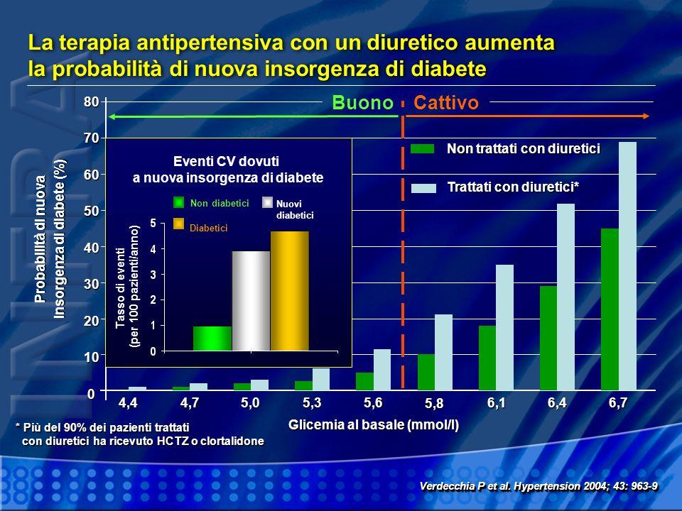La terapia antipertensiva con un diuretico aumenta la probabilità di nuova insorgenza di diabete Verdecchia P et al. Hypertension 2004; 43: 963-9 10 7