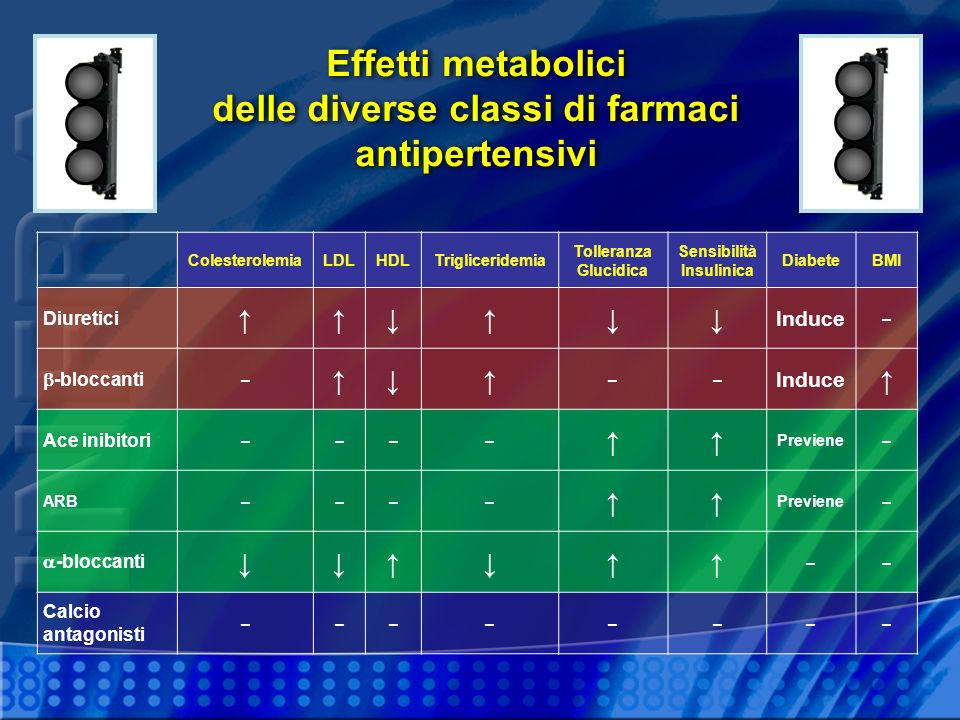 Effetti metabolici delle diverse classi di farmaci antipertensivi ColesterolemiaLDLHDLTrigliceridemia Tolleranza Glucidica Sensibilità Insulinica Diab