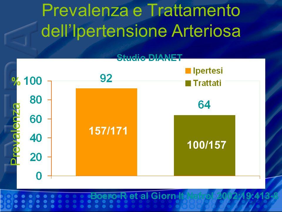 % Prevalenza Prevalenza e Trattamento dellIpertensione Arteriosa 157/171 100/157 Boero R et al Giorn It Nefrol 2002;19:413-8 Studio DIANET