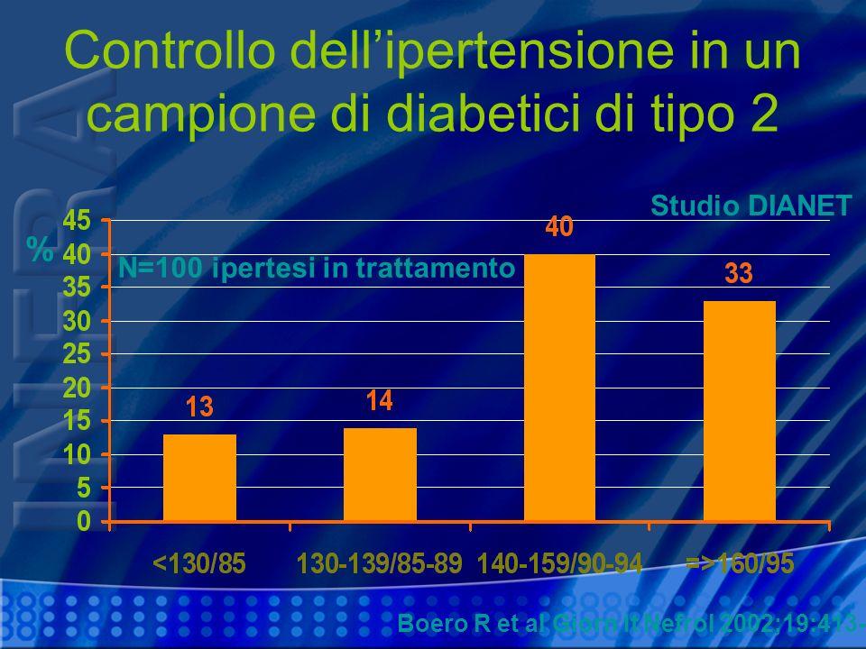 Controllo dellipertensione in un campione di diabetici di tipo 2 Boero R et al Giorn It Nefrol 2002;19:413-8 % N=100 ipertesi in trattamento Studio DI