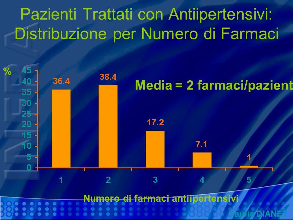 Pazienti Trattati con Antiipertensivi: Distribuzione per Numero di Farmaci % Numero di farmaci antiipertensivi Media = 2 farmaci/paziente Studio DIANE