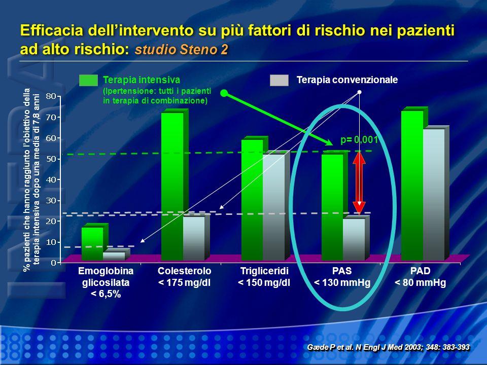 Efficacia dellintervento su più fattori di rischio nei pazienti ad alto rischio: studio Steno 2 Gæde P et al. N Engl J Med 2003; 348: 383-393 % pazien