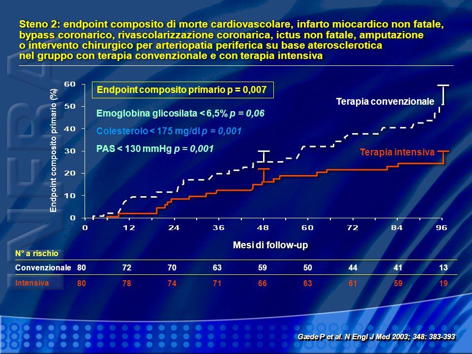Steno 2: endpoint composito di morte cardiovascolare, infarto miocardico non fatale, bypass coronarico, rivascolarizzazione coronarica, ictus non fata