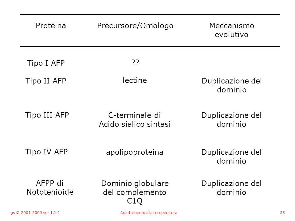 gs © 2001-2009 ver 1.1.1Adattamento alla temperatura53 ProteinaPrecursore/OmologoMeccanismo evolutivo Tipo I AFP .