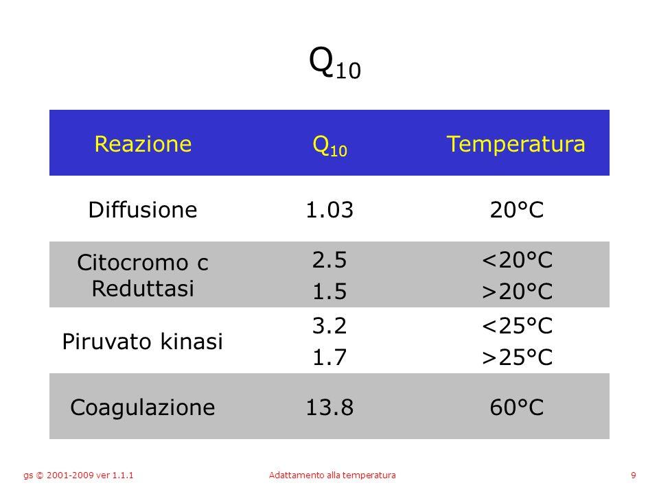 gs © 2001-2009 ver 1.1.1Adattamento alla temperatura9 Q 10 ReazioneQ 10 Temperatura Diffusione1.0320°C Citocromo c Reduttasi 2.5 1.5 <20°C >20°C Piruvato kinasi 3.2 1.7 <25°C >25°C Coagulazione13.860°C