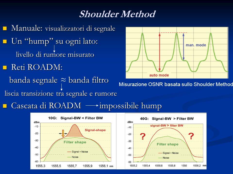 Shoulder Method Manuale: visualizzatori di segnale Manuale: visualizzatori di segnale Un hump su ogni lato: Un hump su ogni lato: livello di rumore mi