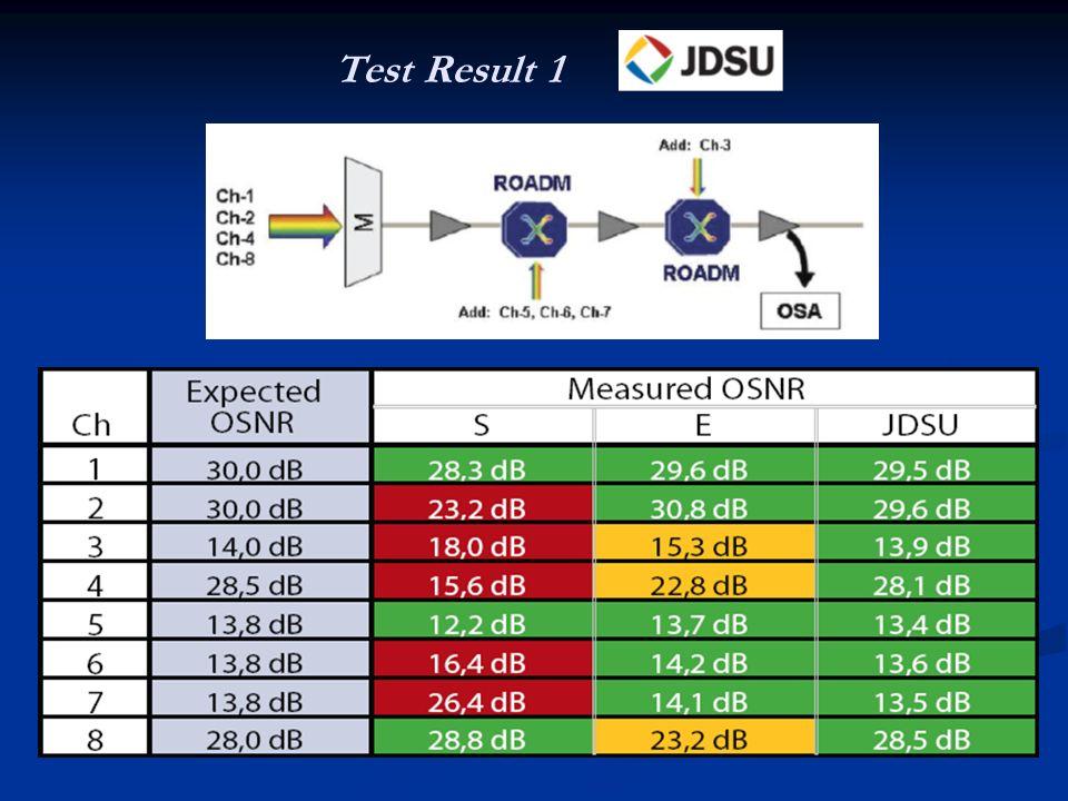 180 km 180 km 8 amplificatori ottici 8 amplificatori ottici 4 ROADMs 4 ROADMs 3 canali ottici @ 43 Gbps 3 canali ottici @ 43 Gbps 3 diverse modulazioni 3 diverse modulazioni CS-RZ PSBT DPSK-RZ CS-RZ PSBT DPSK-RZ CONCLUSIONI CONCLUSIONI Optical Polarizzation Splitting - Accurato - Accurato - Affidabile - Affidabile Test Result 2