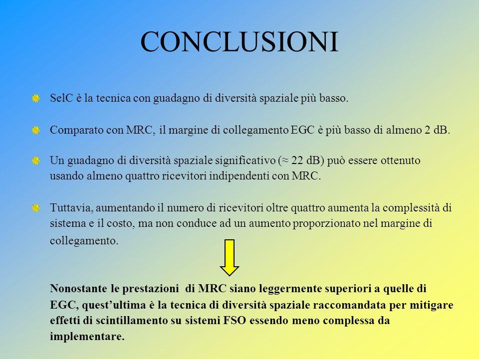 CONCLUSIONI SelC è la tecnica con guadagno di diversità spaziale più basso. Comparato con MRC, il margine di collegamento EGC è più basso di almeno 2