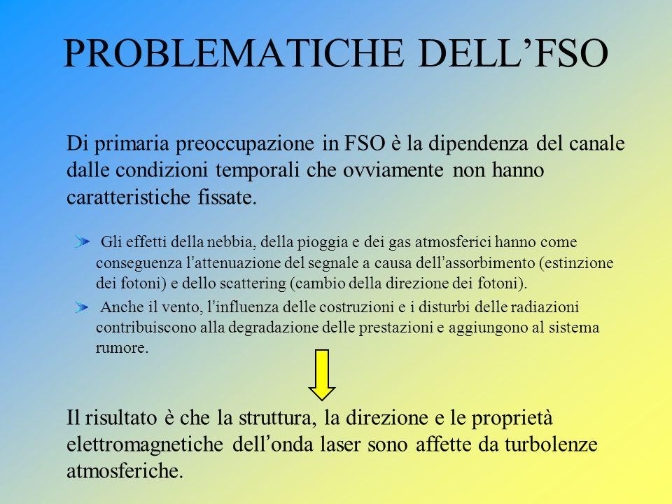 PROBLEMATICHE DELLFSO Di primaria preoccupazione in FSO è la dipendenza del canale dalle condizioni temporali che ovviamente non hanno caratteristiche