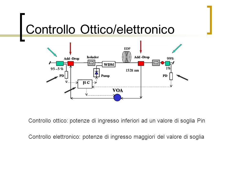 Controllo Ottico/elettronico Controllo ottico: potenze di ingresso inferiori ad un valore di soglia Pin Controllo elettronico: potenze di ingresso mag