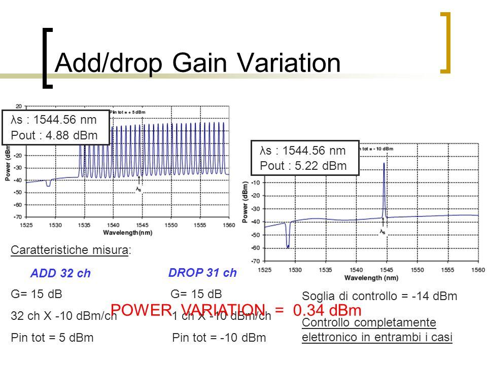 Add/drop Gain Variation λs : 1544.56 nm Pout : 4.88 dBm λs : 1544.56 nm Pout : 5.22 dBm Caratteristiche misura: G= 15 dB 32 ch X -10 dBm/ch 1 ch X -10 dBm/ch Pin tot = 5 dBm Pin tot = -10 dBm ADD 32 ch DROP 31 ch Soglia di controllo = -14 dBm Controllo completamente elettronico in entrambi i casi POWER VARIATION = 0.34 dBm