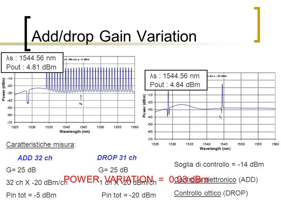 Add/drop Gain Variation Caratteristiche misura: G= 25 dB 32 ch X -20 dBm/ch 1 ch X -20 dBm/ch Pin tot = -5 dBm Pin tot = -20 dBm ADD 32 ch DROP 31 ch
