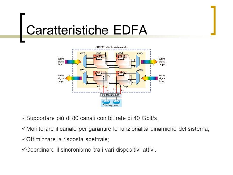 Caratteristiche EDFA Supportare più di 80 canali con bit rate di 40 Gbit/s; Monitorare il canale per garantire le funzionalità dinamiche del sistema; Ottimizzare la risposta spettrale; Coordinare il sincronismo tra i vari dispositivi attivi.
