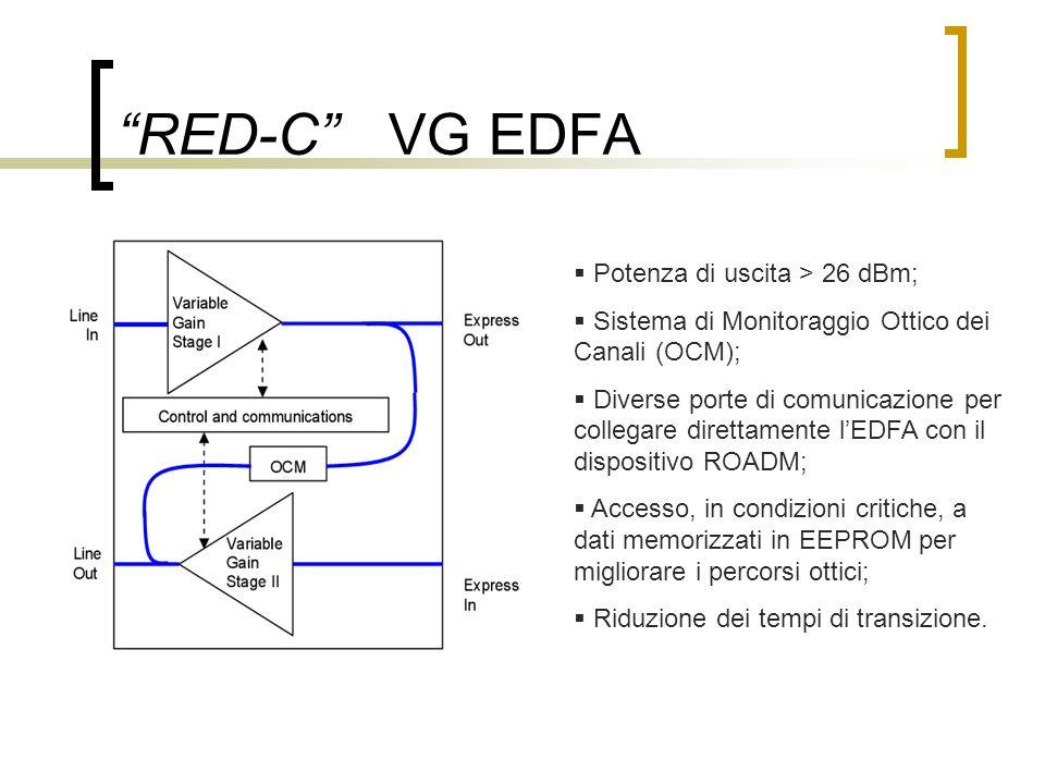 RED-C VG EDFA Potenza di uscita > 26 dBm; Sistema di Monitoraggio Ottico dei Canali (OCM); Diverse porte di comunicazione per collegare direttamente lEDFA con il dispositivo ROADM; Accesso, in condizioni critiche, a dati memorizzati in EEPROM per migliorare i percorsi ottici; Riduzione dei tempi di transizione.