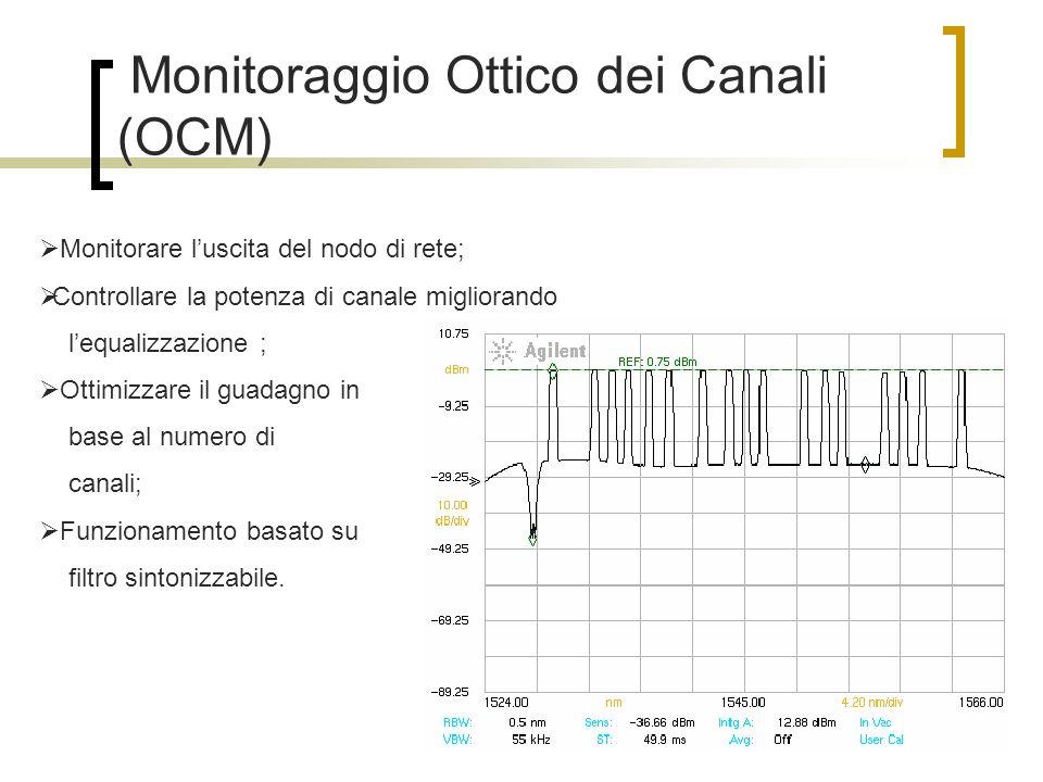 Monitoraggio Ottico dei Canali (OCM) Monitorare luscita del nodo di rete; Controllare la potenza di canale migliorando lequalizzazione ; Ottimizzare i
