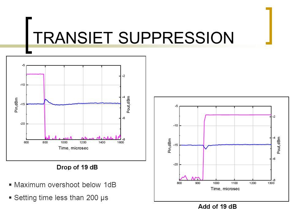 TRANSIET SUPPRESSION Maximum overshoot below 1dB Setting time less than 200 µs