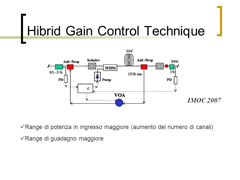 Hibrid Gain Control Technique Range di potenza in ingresso maggiore (aumento del numero di canali) Range di guadagno maggiore IMOC 2007