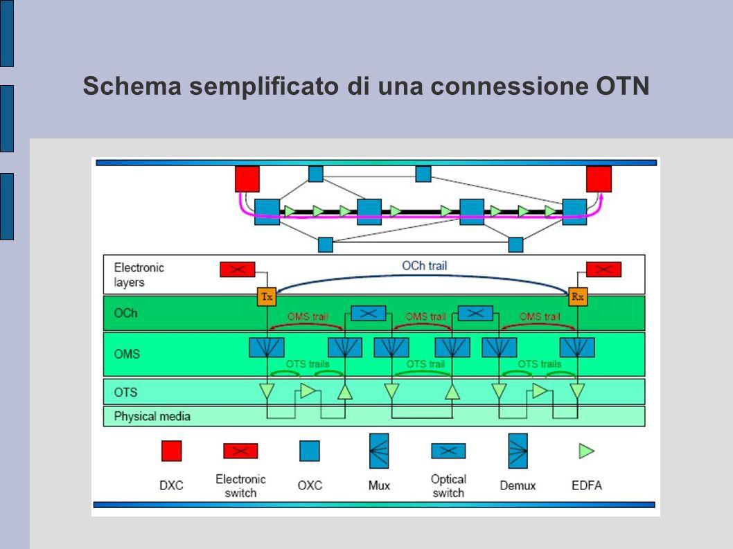 Suddivisione di OCh in 3 unità Och layer OPUk ODUk OTUk OMS Layer OTS Layer I CLIENT OTN POSSONO ANCHE FORNIRE DATI DI TIPOLOGIA DIFFERENTE OTN FLESSIBILE K indica il livello di multiplazione TDM (1,2 o 3) -Adatta i segnali tributari provenienti dai client -Effettua supervisione sulle connessioni end-to-end si occupa di multiplazione delle trame ODUj e gestione delle connessioni tandem in cascata.