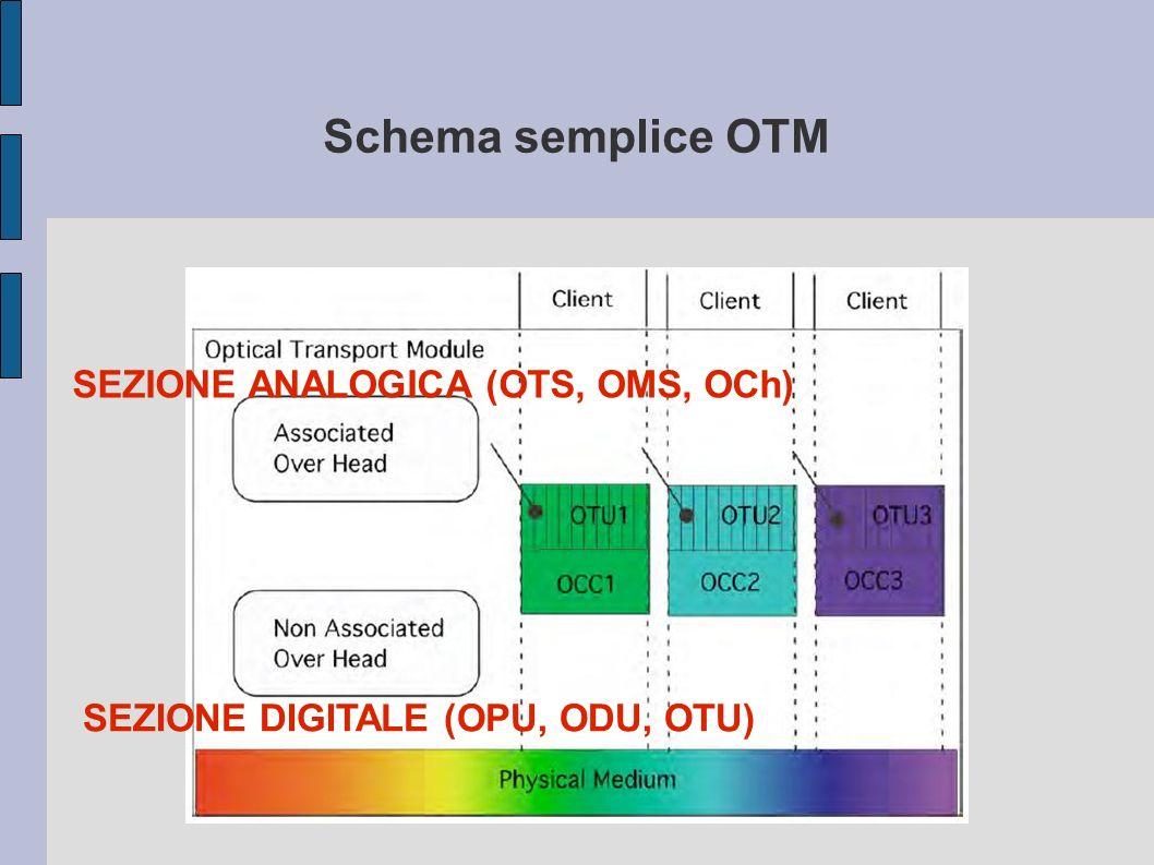 Schema semplice OTM SEZIONE ANALOGICA (OTS, OMS, OCh) SEZIONE DIGITALE (OPU, ODU, OTU)