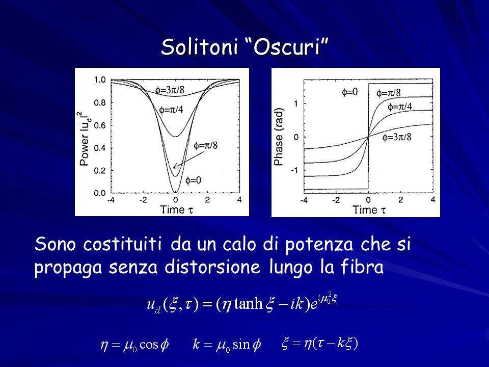 Solitoni Oscuri Sono costituiti da un calo di potenza che si propaga senza distorsione lungo la fibra